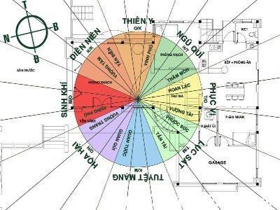 Ý nghĩa và cách xác định hướng Diên Niên theo tuổi